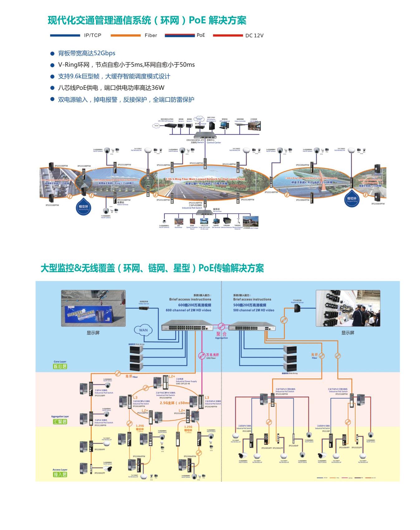 现代化交通管理通信系统(环网)POE解决方案